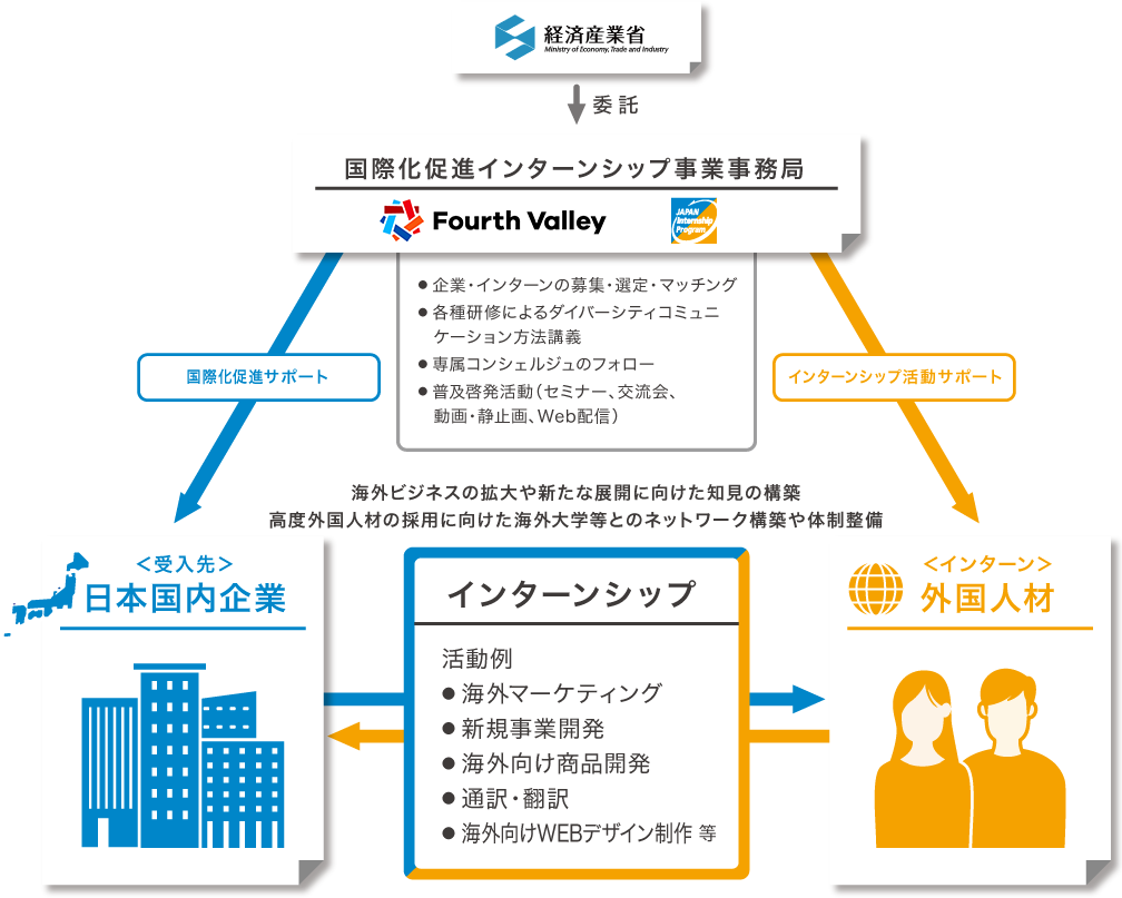 事業の枠組みのイメージ