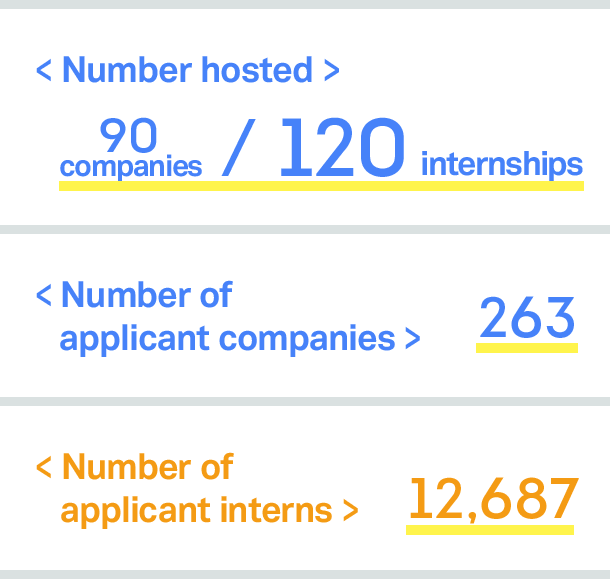 Number of internships