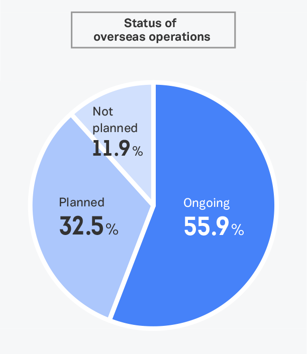 Scale and status of overseas operations of host companies
